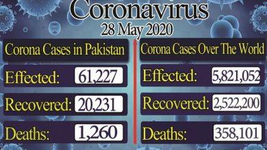 Photo of ملک بھر میں کورونا سے متاثرین کی تعداد 61 ہزار 227 ہو گئی، 20,231 مریض صحتیاب