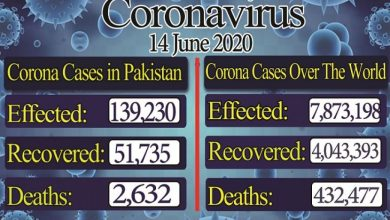 Photo of پاکستان میں کورونا وائرس کے کیسز کی تعداد 1 لاکھ 39 ہزارسے زائد ہوگئی